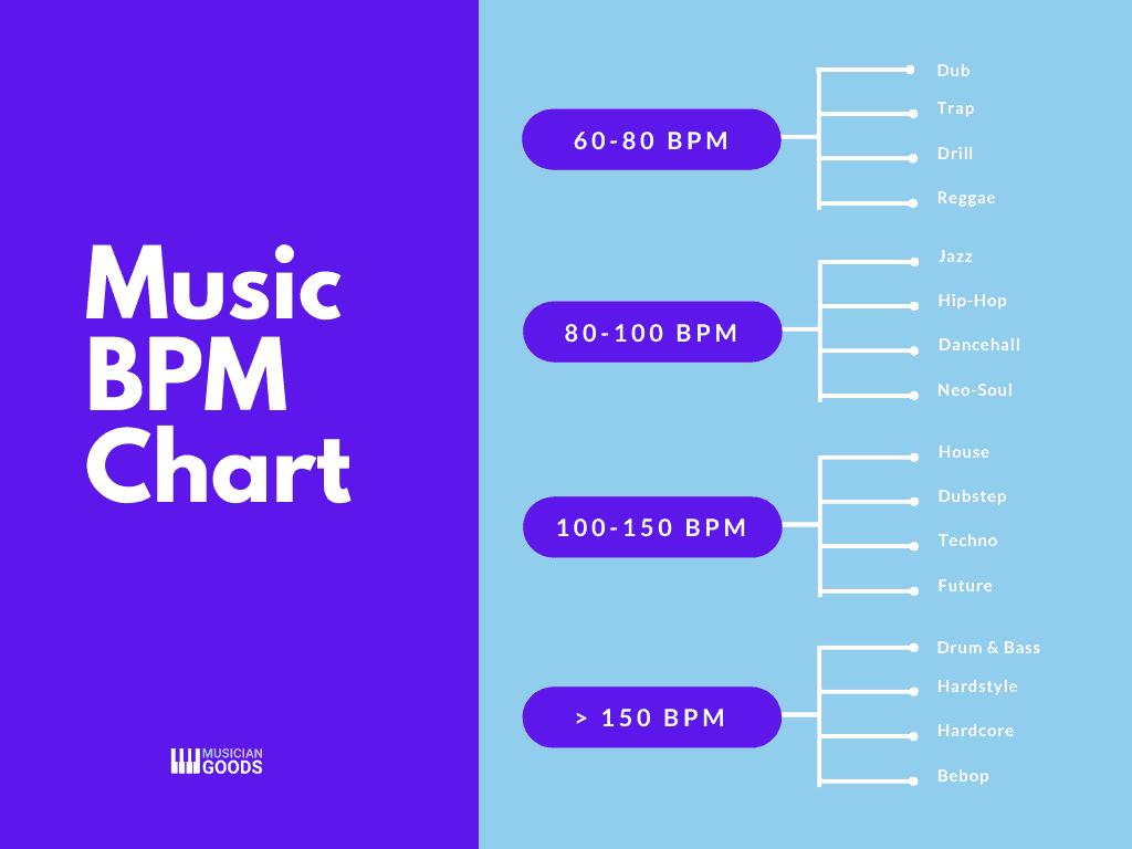 Music BPM chart